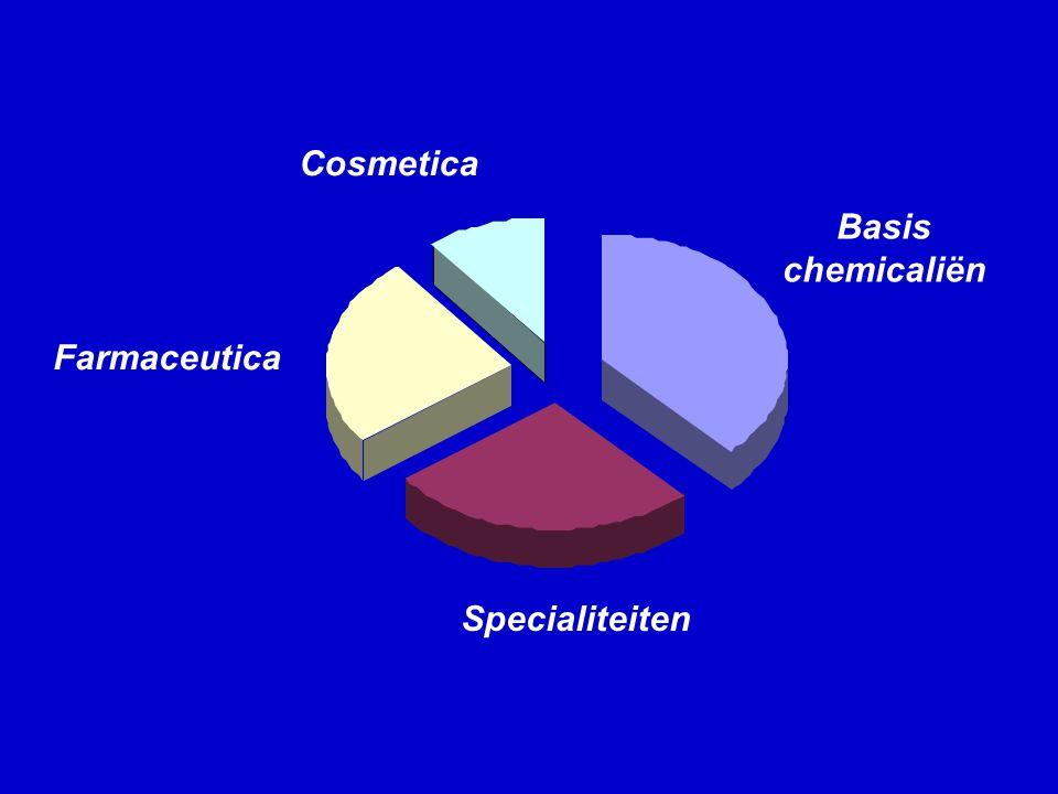 Basis chemicaliën Specialiteiten Farmaceutica Cosmetica