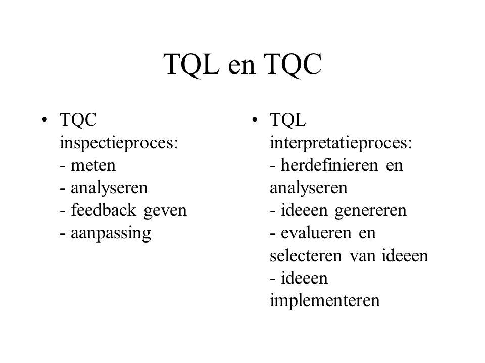TQL en TQC TQC inspectieproces: - meten - analyseren - feedback geven - aanpassing TQL interpretatieproces: - herdefinieren en analyseren - ideeen gen