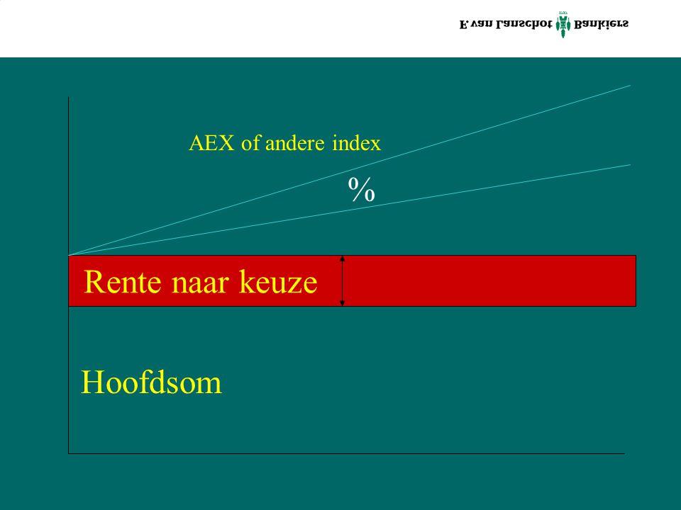 Rente naar keuze Hoofdsom % AEX of andere index