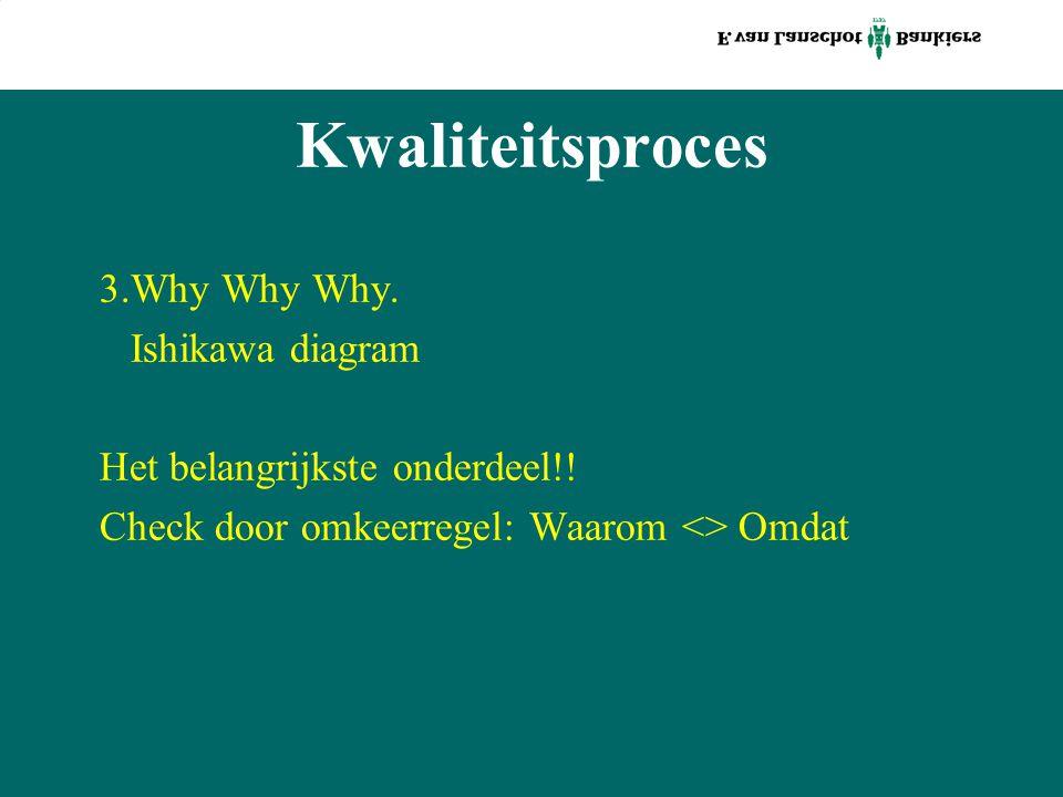 Kwaliteitsproces 3.Why Why Why. Ishikawa diagram Het belangrijkste onderdeel!! Check door omkeerregel: Waarom <> Omdat