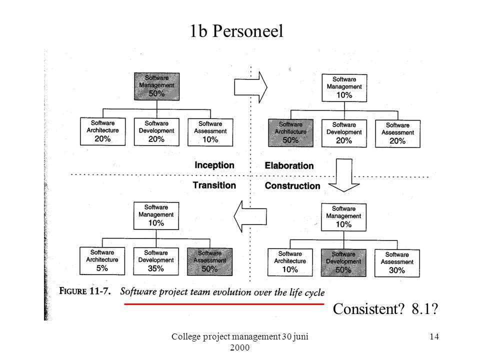 College project management 30 juni 2000 14 1b Personeel Consistent? 8.1?