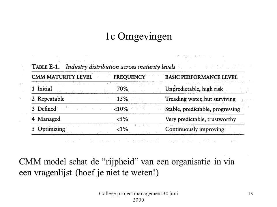 College project management 30 juni 2000 19 1c Omgevingen CMM model schat de rijpheid van een organisatie in via een vragenlijst (hoef je niet te weten!)