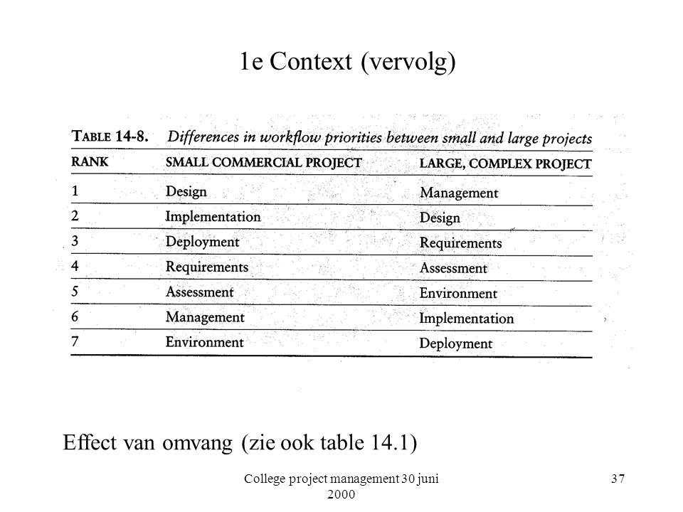 College project management 30 juni 2000 37 1e Context (vervolg) Effect van omvang (zie ook table 14.1)