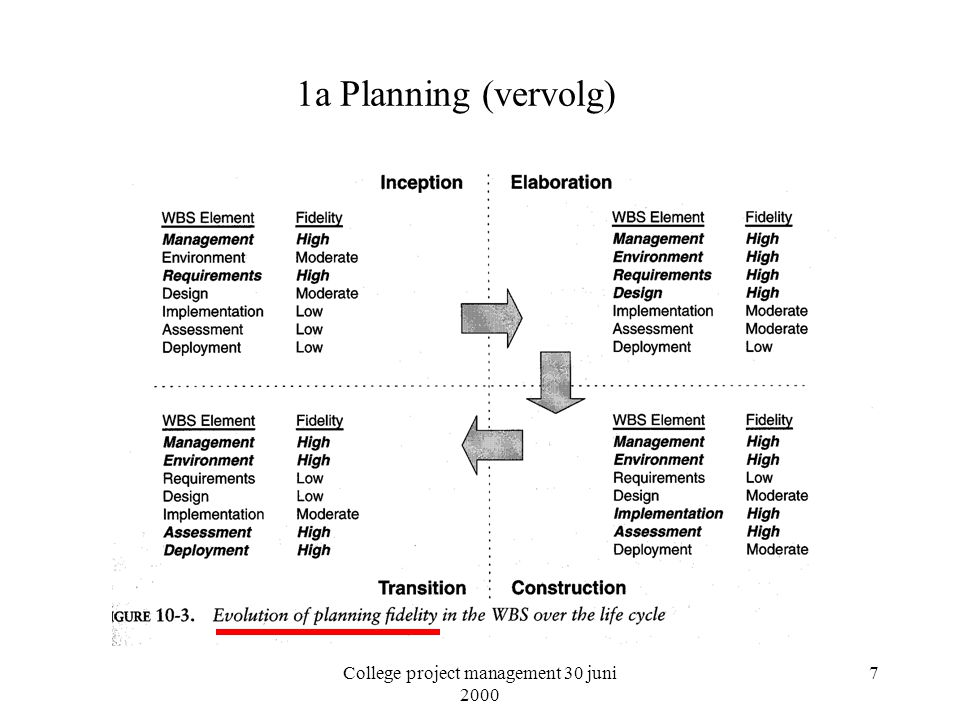 College project management 30 juni 2000 38 1e Context (vervolg) Overige factoren: –Cohesie onder belanghebbenden (table 14.2) –Proces flexibiliteit (table 14.3) –Proces rijpheid (zie ook CMM en table 14.4) –Architectuur risico's (table 14.5) –Domein ervaring (table 14.6)