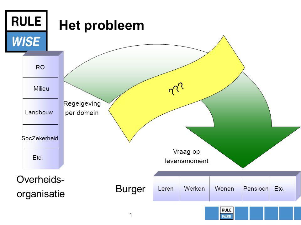 1 Het probleem RO Milieu Landbouw SocZekerheid Etc.