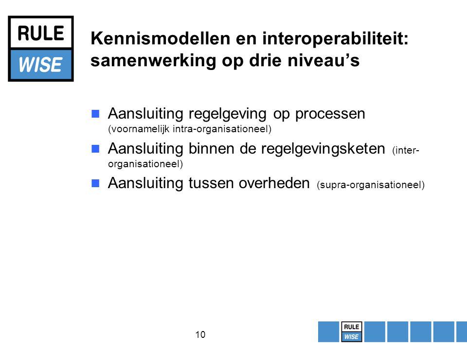 10 Kennismodellen en interoperabiliteit: samenwerking op drie niveau's Aansluiting regelgeving op processen (voornamelijk intra-organisationeel) Aansluiting binnen de regelgevingsketen (inter- organisationeel) Aansluiting tussen overheden (supra-organisationeel)