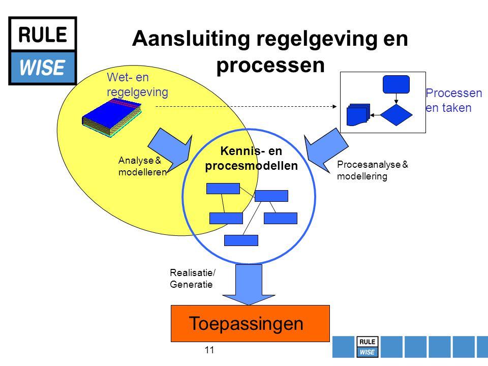 11 Aansluiting regelgeving en processen Processen en taken Analyse & modelleren Procesanalyse & modellering Realisatie/ Generatie Wet- en regelgeving Toepassingen Kennis- en procesmodellen
