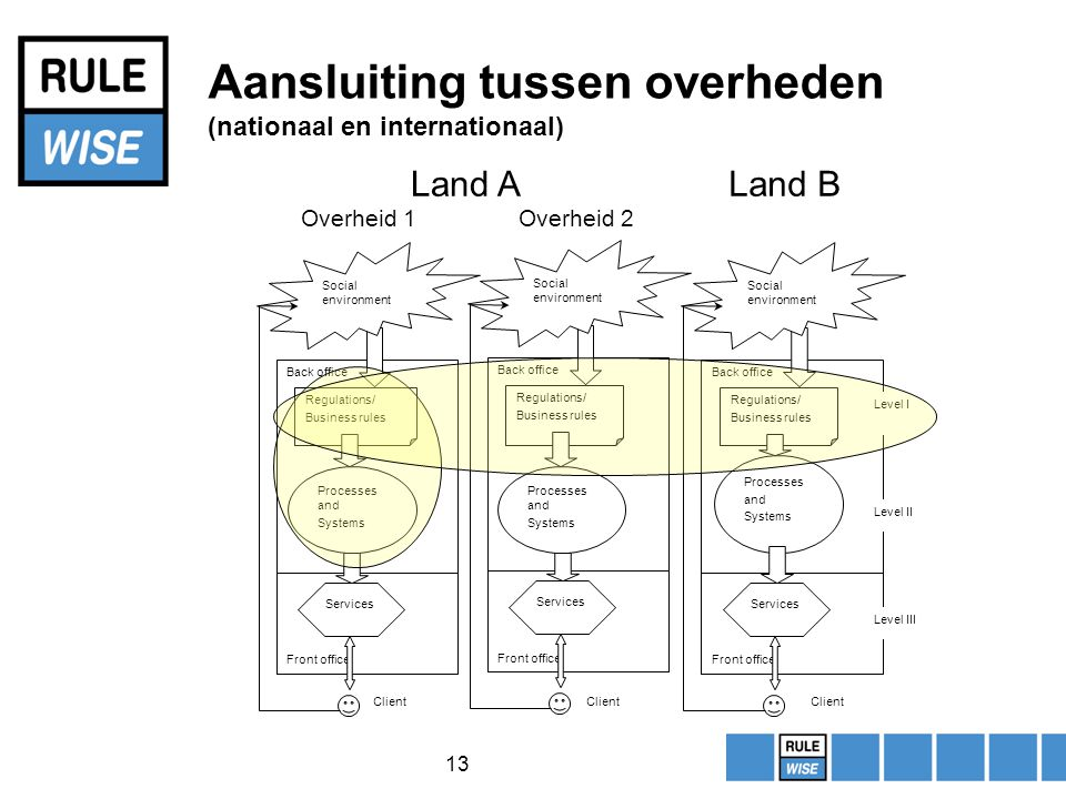 13 Aansluiting tussen overheden (nationaal en internationaal) Back office Front office Regulations/ Business rules Processes and Systems Services Soci