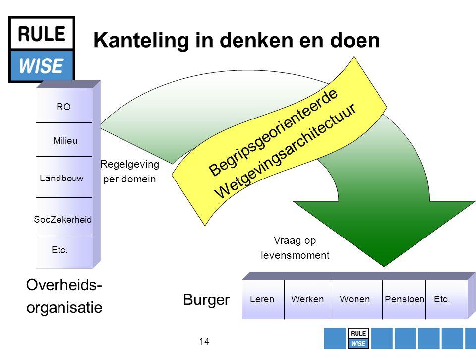 14 Kanteling in denken en doen RO Milieu Landbouw SocZekerheid Etc.