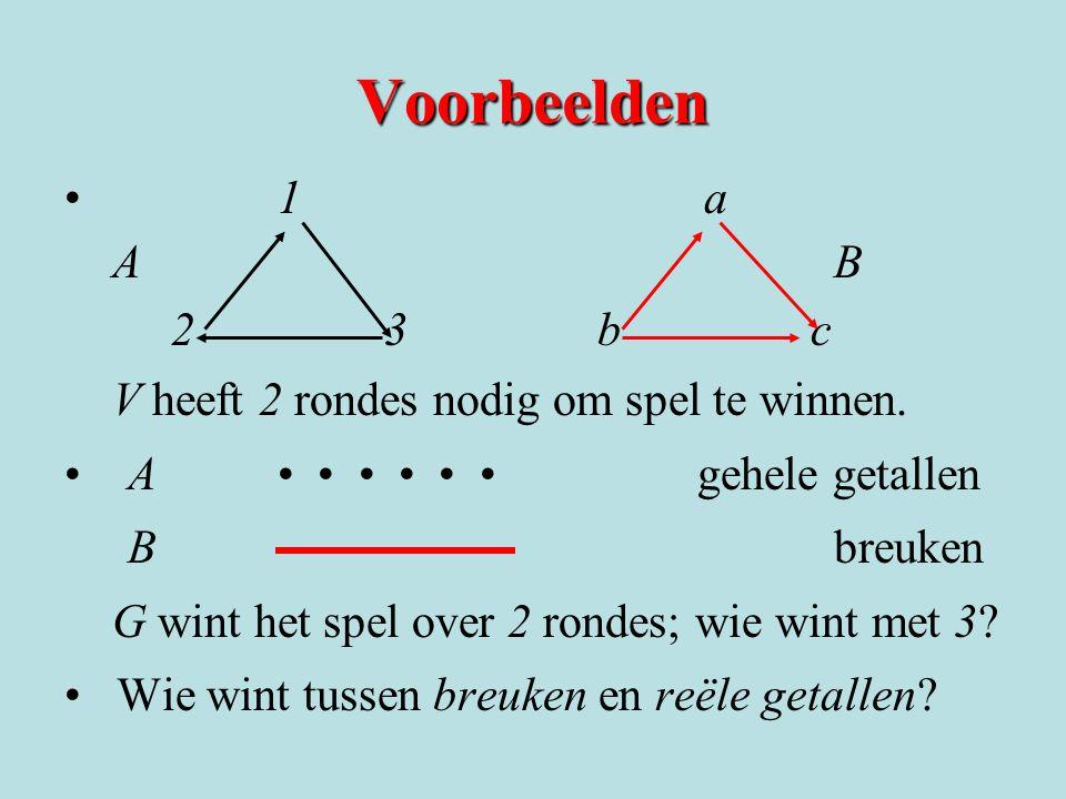 Voorbeelden 1a A B 23bc23bc V heeft 2 rondes nodig om spel te winnen.