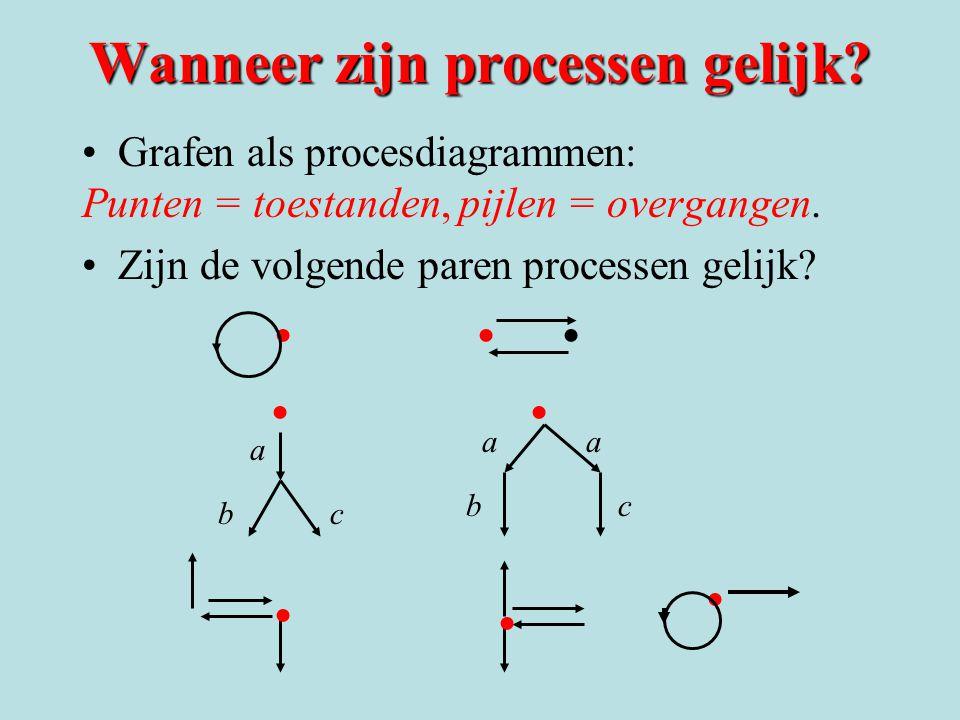 Wanneer zijn processen gelijk.