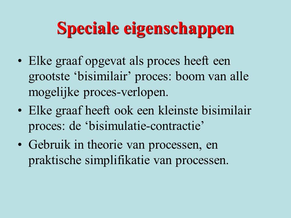 Speciale eigenschappen Elke graaf opgevat als proces heeft een grootste 'bisimilair' proces: boom van alle mogelijke proces-verlopen.