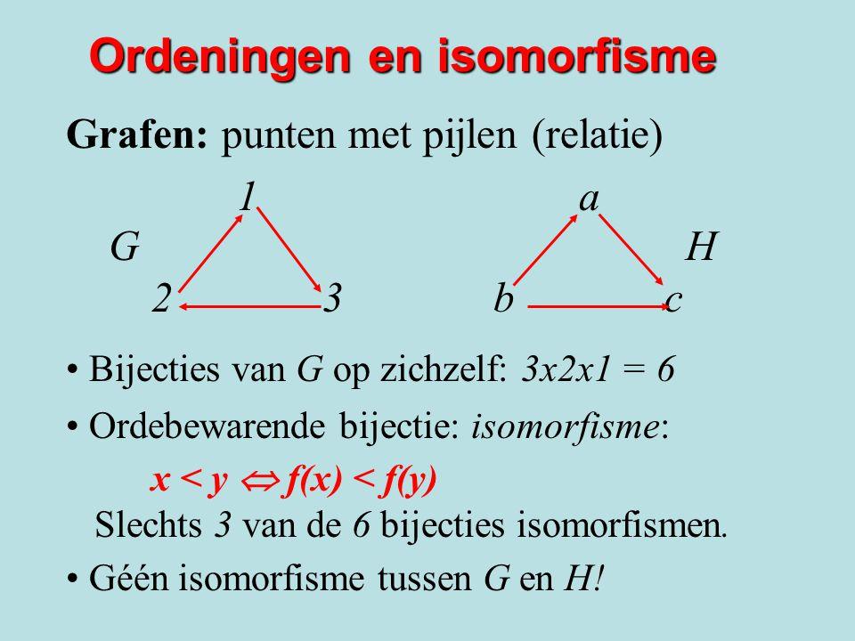 Ordeningen en isomorfisme Grafen: punten met pijlen (relatie) 1a1a G H 23bc23bc Bijecties van G op zichzelf: 3x2x1 = 6 Ordebewarende bijectie: isomorfisme: x < y  f(x) < f(y) Slechts 3 van de 6 bijecties isomorfismen.