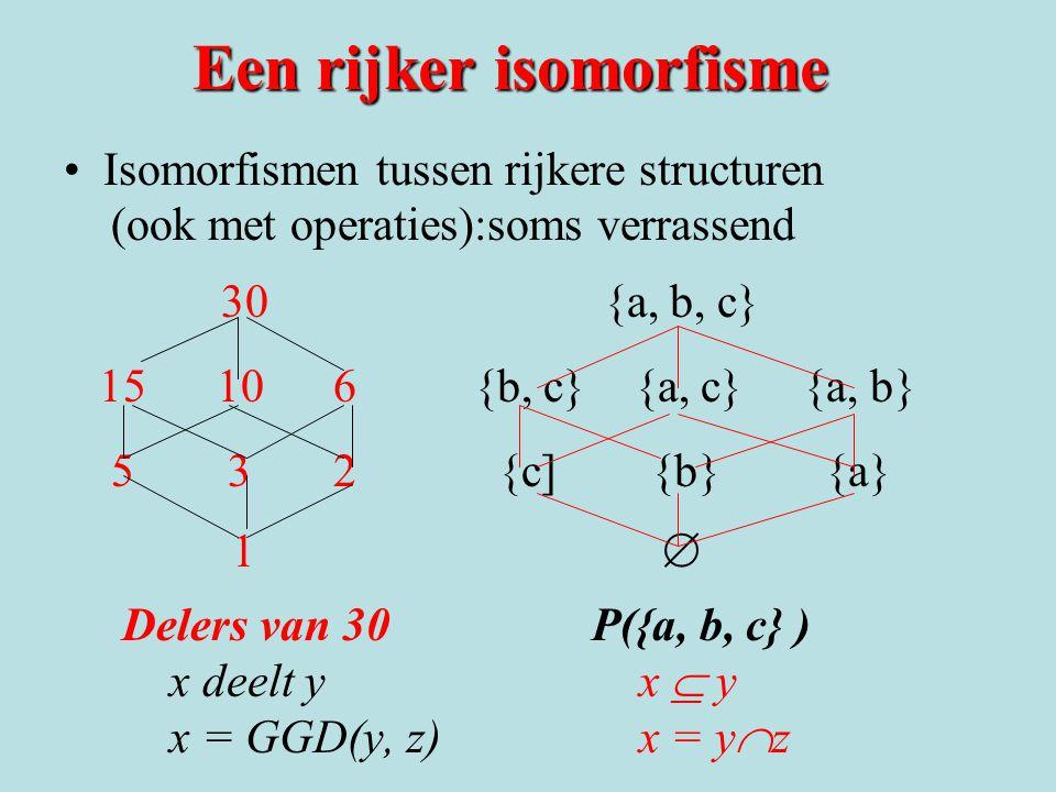 Een rijker isomorfisme Isomorfismen tussen rijkere structuren (ook met operaties):soms verrassend 30 {a, b, c} 15 10 6 {b, c} {a, c} {a, b} 5 3 2 {c] {b} {a} 1  Delers van 30P({a, b, c} ) x deelt y x  y x = GGD(y, z) x = y  z