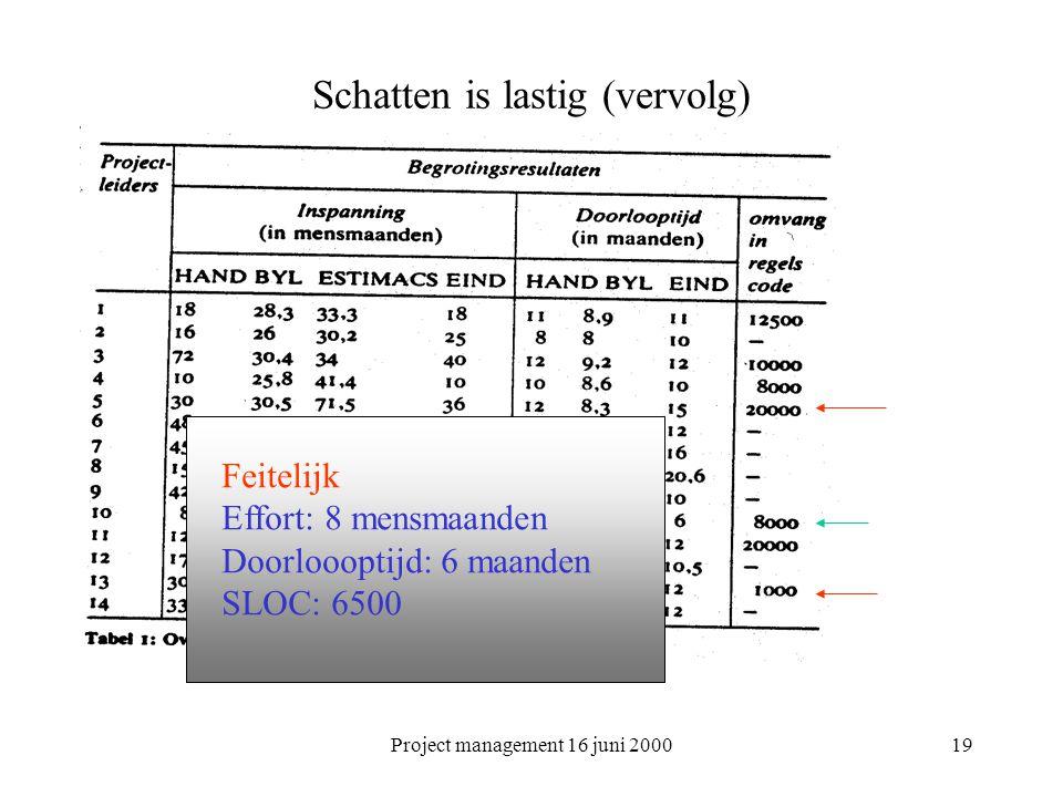 Project management 16 juni 200019 Schatten is lastig (vervolg) Feitelijk Effort: 8 mensmaanden Doorloooptijd: 6 maanden SLOC: 6500