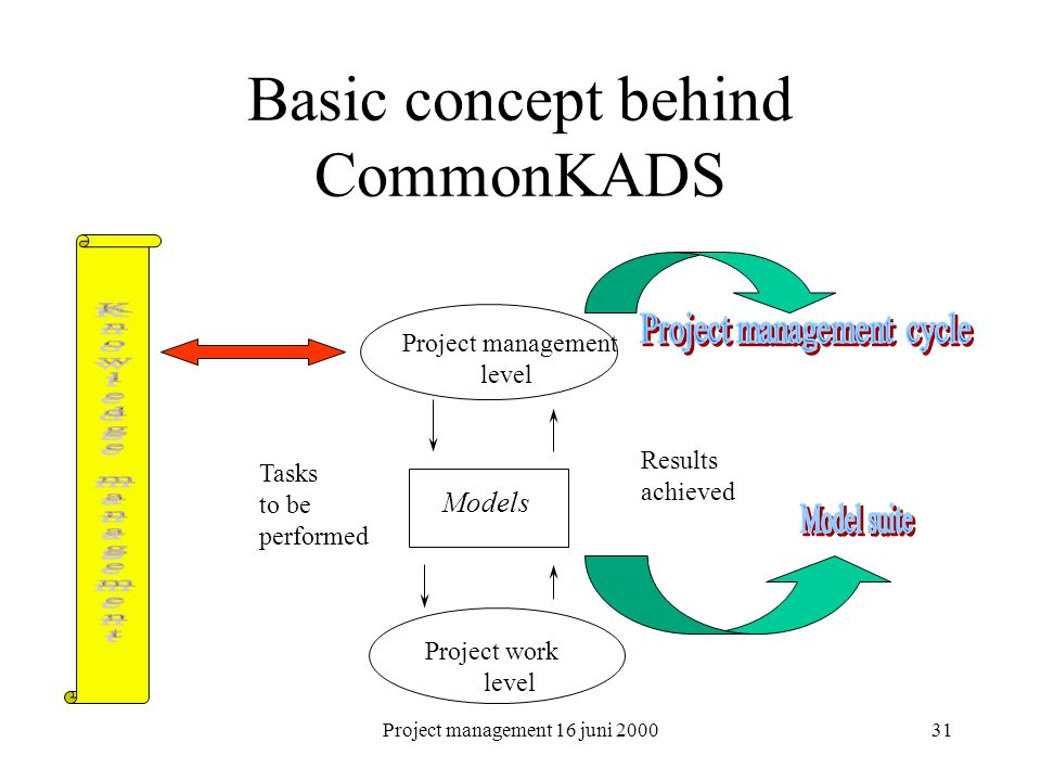 Project management 16 juni 200031 Basic concept behind CommonKADS Project management level Project work level Models Tasks to be performed Results ach