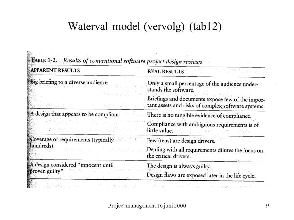 Project management 16 juni 200010 Waterval model (vervolg) Boehm's top tien –Je kan de tijd niet onbeperkt inkrimpen –Schaal nadelen –15% gaat in programmeren zitten –Universele 80-20 regel