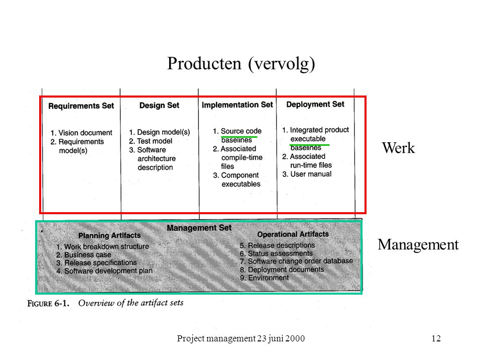 Project management 23 juni 200012 Producten (vervolg) Werk Management