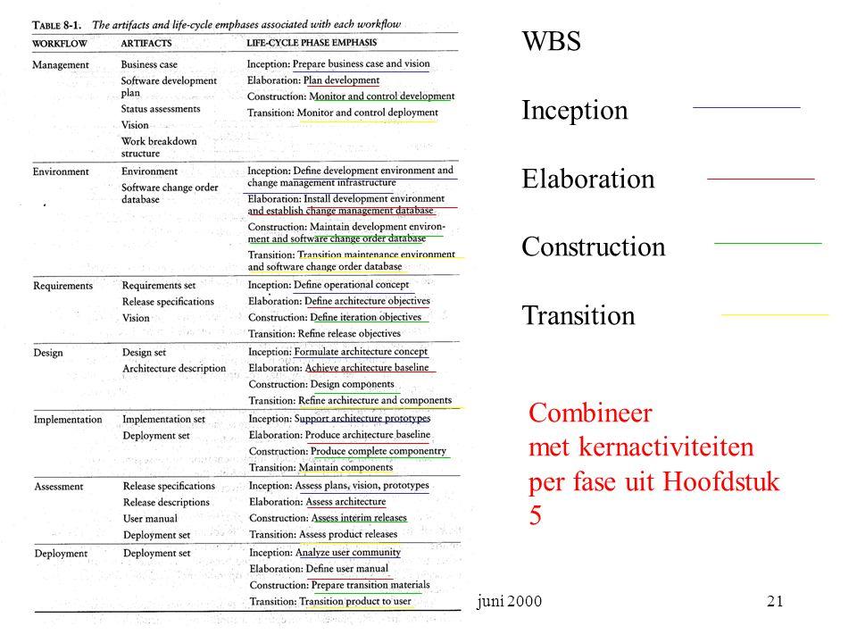 Project management 23 juni 200021 WBS Inception Elaboration Construction Transition Combineer met kernactiviteiten per fase uit Hoofdstuk 5