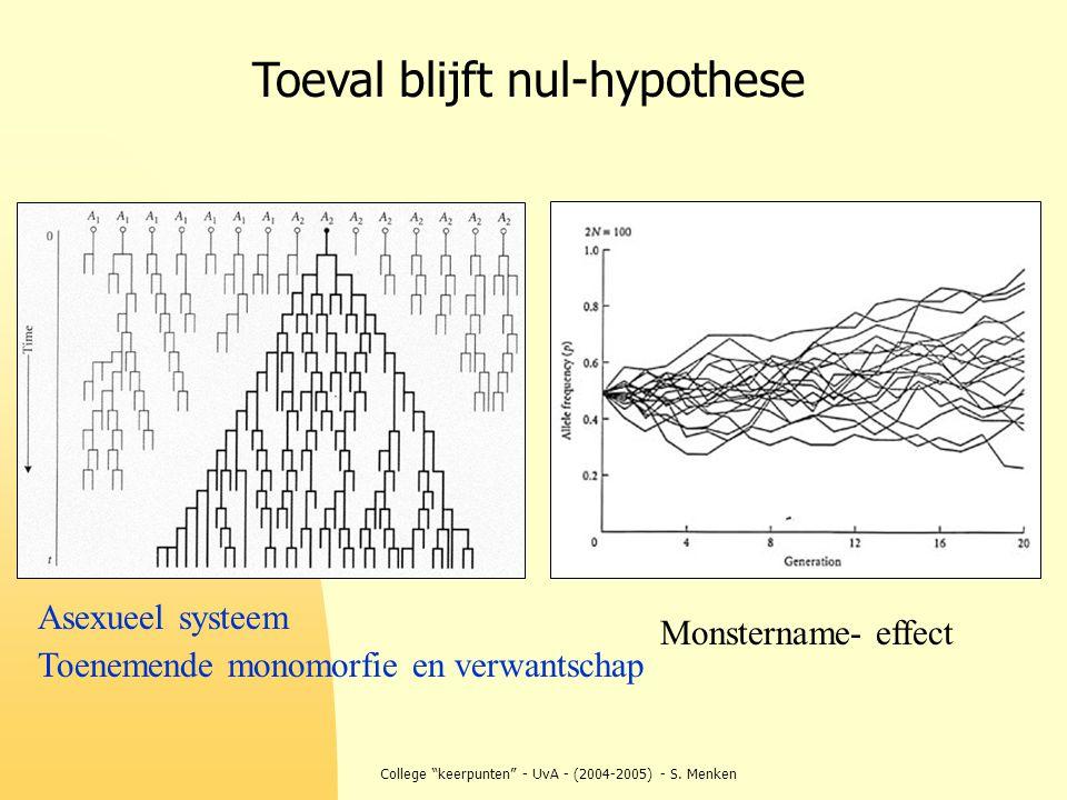 """College """"keerpunten"""" - UvA - (2004-2005) - S. Menken Toeval blijft nul-hypothese Monstername- effect Asexueel systeem Toenemende monomorfie en verwant"""