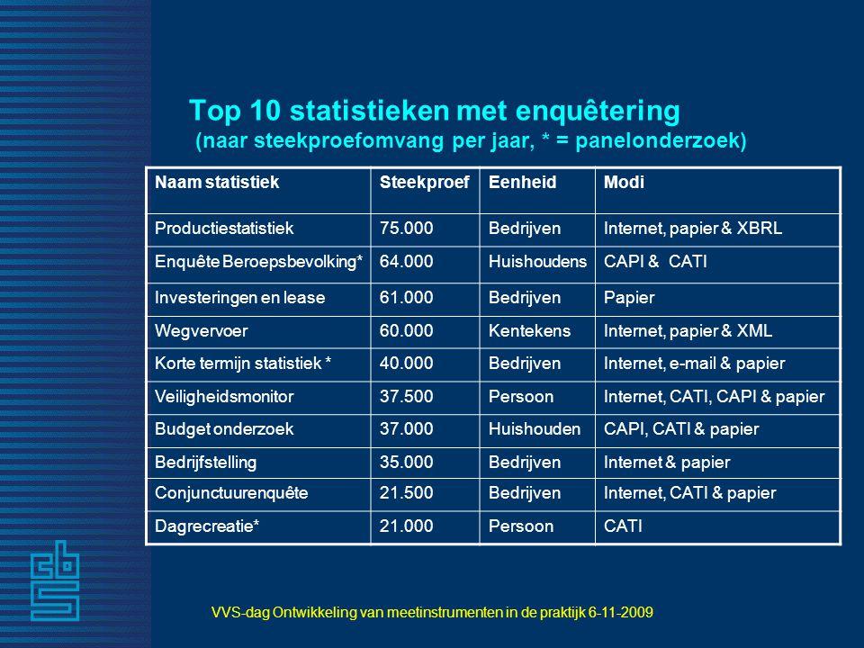 VVS-dag Ontwikkeling van meetinstrumenten in de praktijk 6-11-2009 Top 10 statistieken met enquêtering (naar steekproefomvang per jaar, * = panelonder