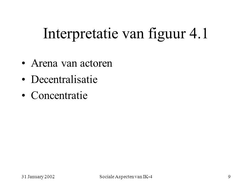 31 January 2002Sociale Aspecten van IK-49 Interpretatie van figuur 4.1 Arena van actoren Decentralisatie Concentratie