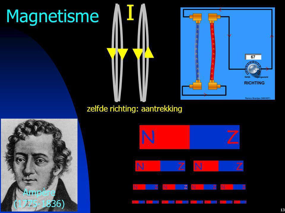 13 Magnetisme NZNZ NZNZNZNZNZNZNZNZ tegengestelde richting: afstoting I zelfde richting: aantrekking I NZNZNZNZ NZ Ampère (1775-1836)