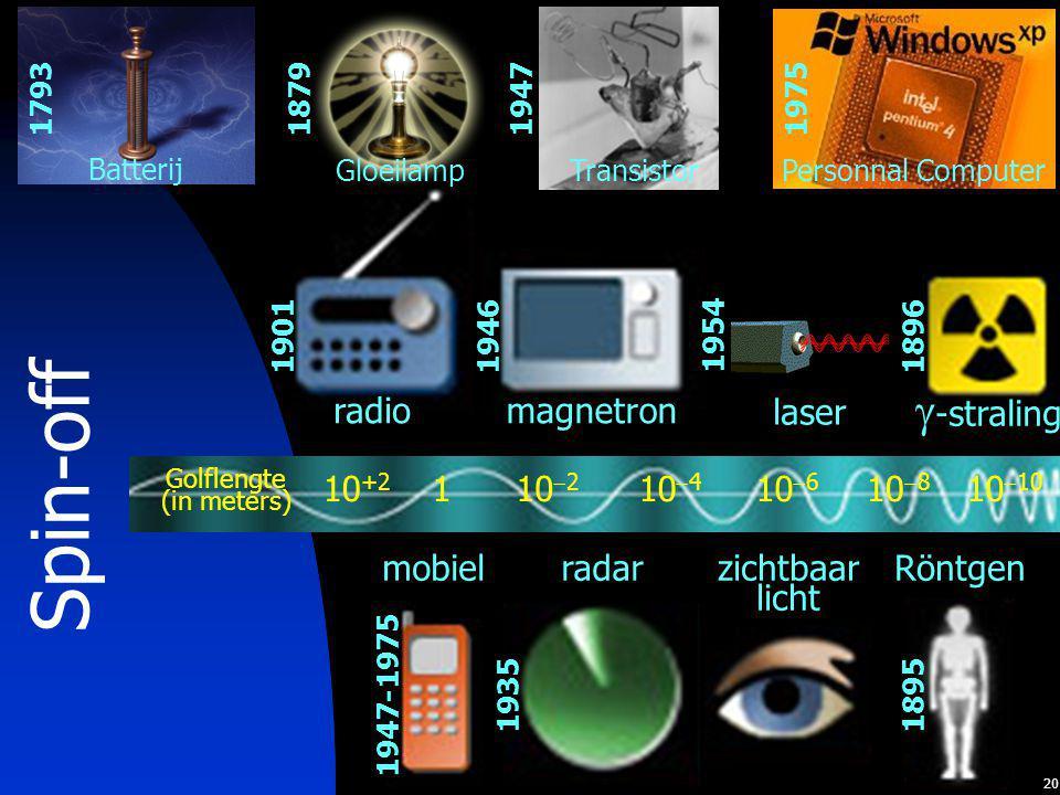 20 radio 1901 Spin-off Batterij 1793 Gloeilamp 1879 Transistor 1947 Personnal Computer 1975 zichtbaar licht 110  2 10  4 10  6 10  8 10 +2 10  10 Golflengte (in meters) magnetron 1946  -straling 1896 mobiel 1947-1975 radar 1935 Röntgen 1895 laser 1954