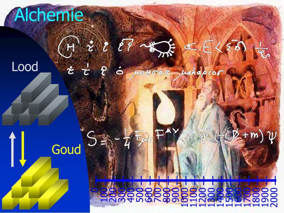 24 Lood Goud Alchemie 0 100200300400500600700800900 100011001200 130014001500 16001700180019002000