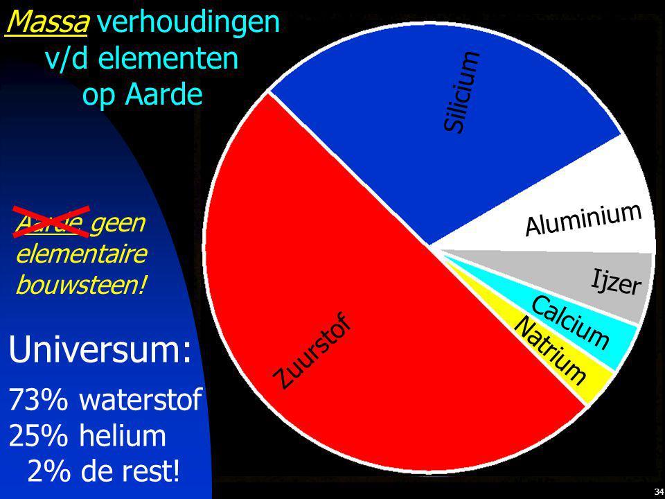 34 Water Lucht Aarde Zuurstof Silicium Aluminium Ijzer Calcium Natrium Universum: 73% waterstof 25% helium 2% de rest! Massa verhoudingen v/d elemente