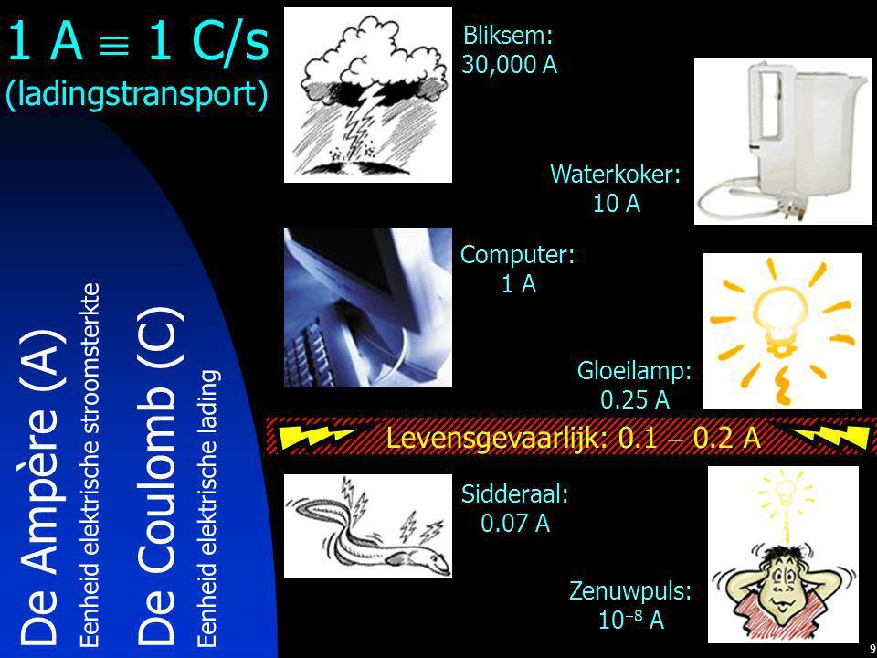 9 De Coulomb (C) Eenheid elektrische lading Bliksem: 30,000 A Waterkoker: 10 A Computer: 1 A Gloeilamp: 0.25 A Sidderaal: 0.07 A Zenuwpuls: 10  8 A L