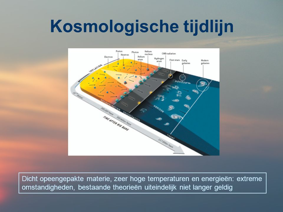 Kosmologische tijdlijn Dicht opeengepakte materie, zeer hoge temperaturen en energieën: extreme omstandigheden, bestaande theorieën uiteindelijk niet langer geldig
