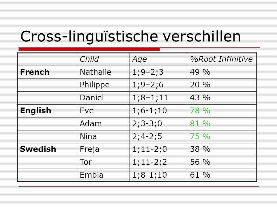 Cross-linguïstische verschillen ChildAge%Root Infinitive FrenchNathalie1;9–2;349 % Philippe1;9–2;620 % Daniel1;8–1;1143 % EnglishEve1;6-1;1078 % Adam2