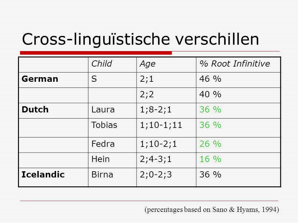 Cross-linguïstische verschillen ChildAge% Root Infinitive GermanS2;146 % 2;240 % DutchLaura1;8-2;136 % Tobias1;10-1;1136 % Fedra1;10-2;126 % Hein2;4-3