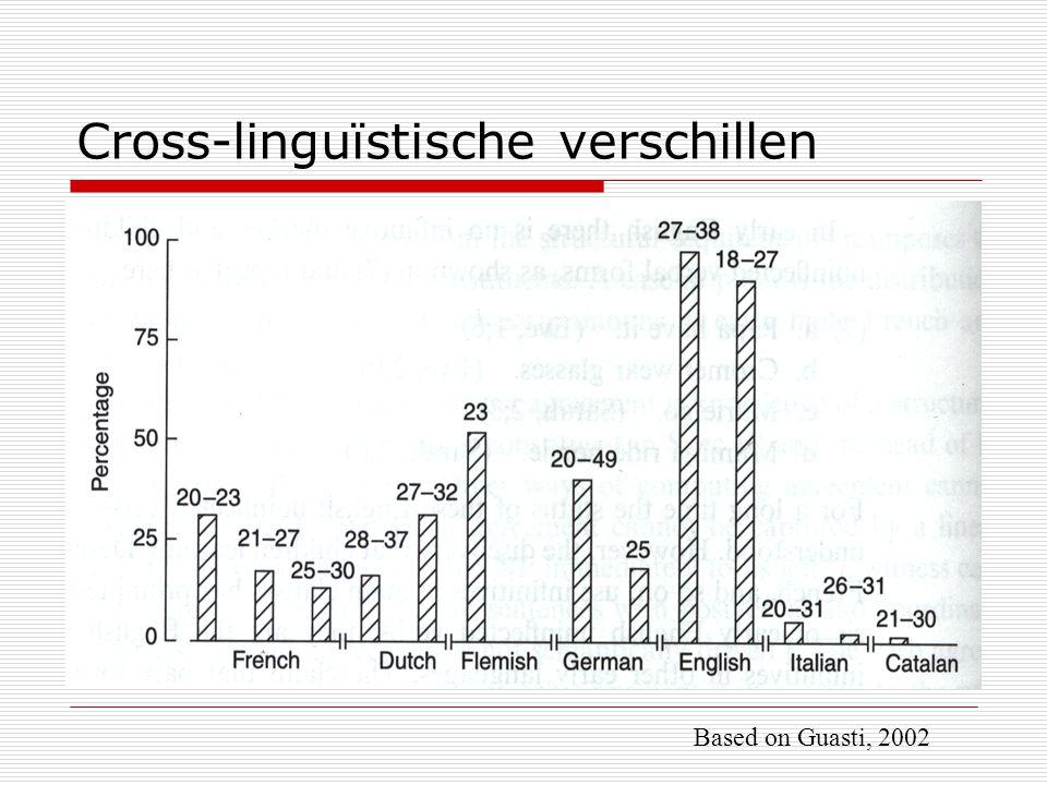 Cross-linguïstische verschillen Based on Guasti, 2002