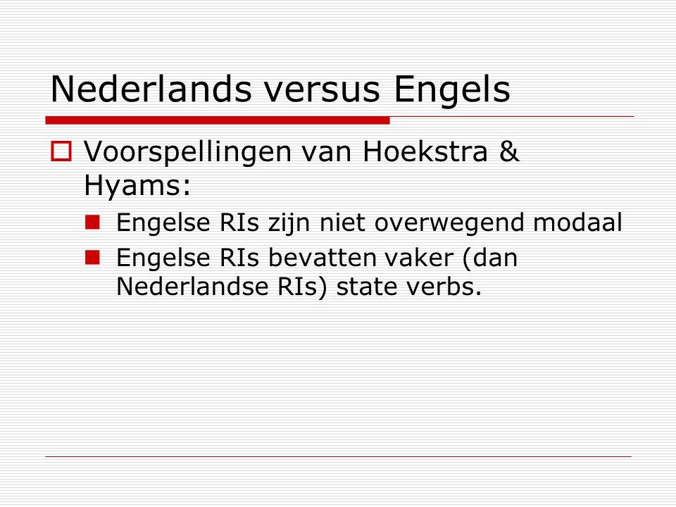 Nederlands versus Engels  Voorspellingen van Hoekstra & Hyams: Engelse RIs zijn niet overwegend modaal Engelse RIs bevatten vaker (dan Nederlandse RI