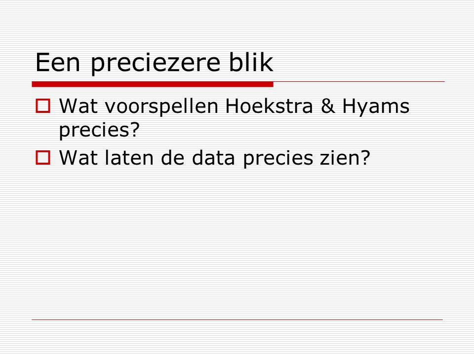 Een preciezere blik  Wat voorspellen Hoekstra & Hyams precies?  Wat laten de data precies zien?