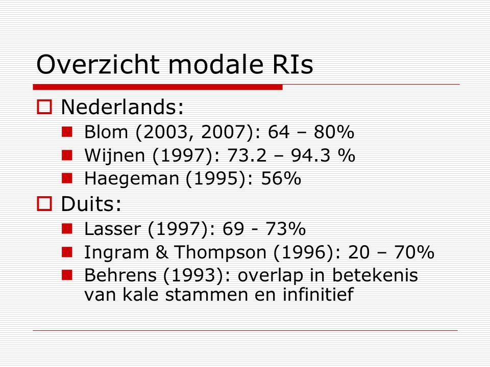 Overzicht modale RIs  Nederlands: Blom (2003, 2007): 64 – 80% Wijnen (1997): 73.2 – 94.3 % Haegeman (1995): 56%  Duits: Lasser (1997): 69 - 73% Ingr