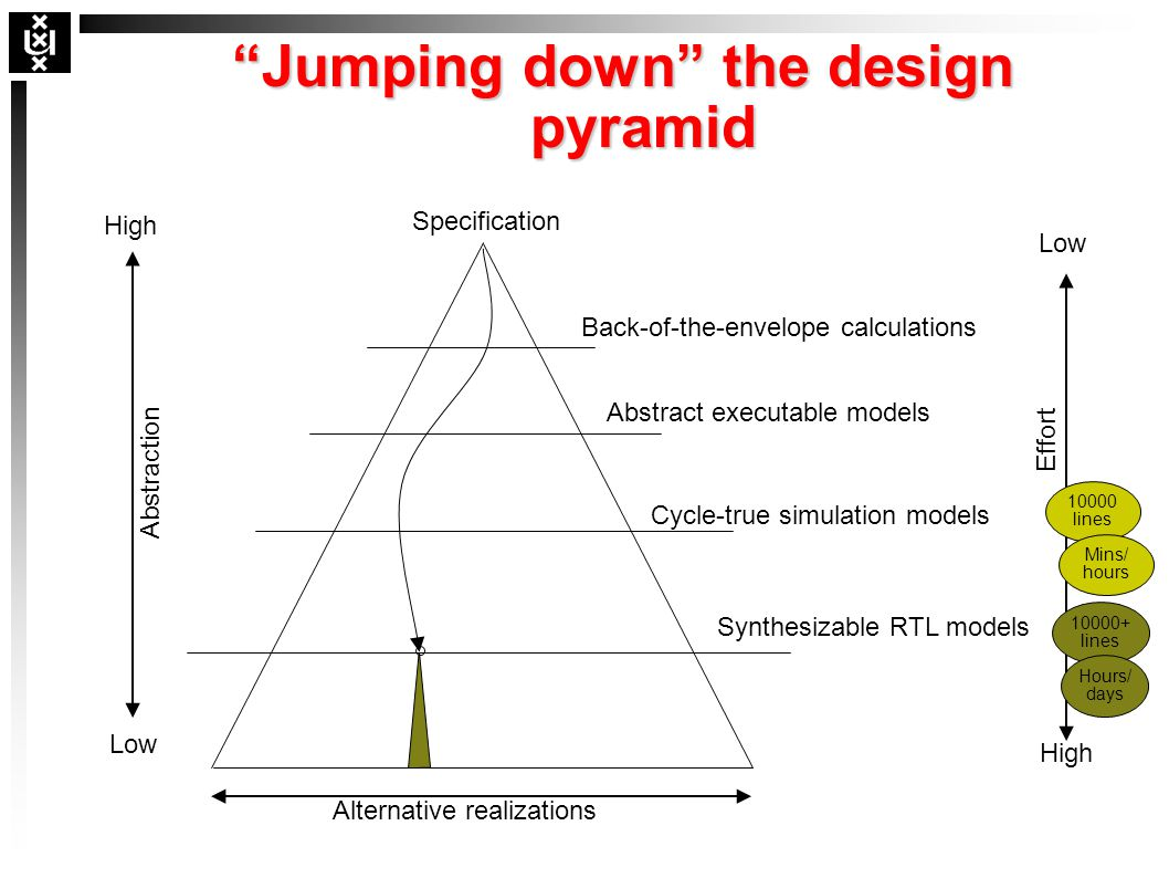 """Jumping down"" the design pyramid Abstraction High Low High Effort Alternative realizations Low 10000 lines Mins/ hours 10000+ lines Hours/ days Speci"