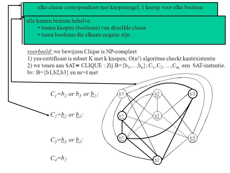 Een probleem P zal NP-compleet zijn als: 1) P is in NP 2) voor een bekend NP-compleet P 2 geldt: P 2  P voorbeeld: we bewijzen Clique is NP-compleet 1) yes-certificaat is subset K met k knopen; O(n 2 ) algoritme checkt kantexistentie 2) we tonen aan SAT  CLIQUE : Zij B={b 1,…,b n }; C 1, C 2, …,C m, een SAT-instantie.
