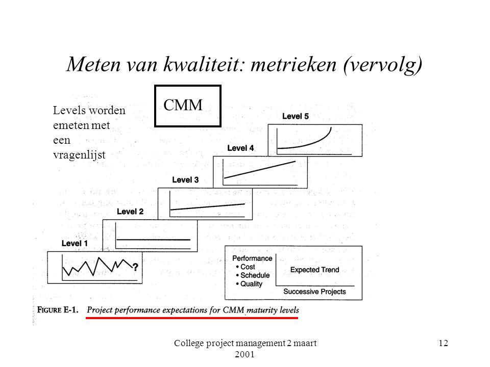College project management 2 maart 2001 12 Meten van kwaliteit: metrieken (vervolg) Levels worden emeten met een vragenlijst CMM