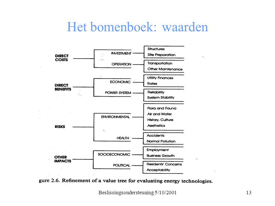 Beslissingsondersteuning 5/10/200113 Het bomenboek: waarden