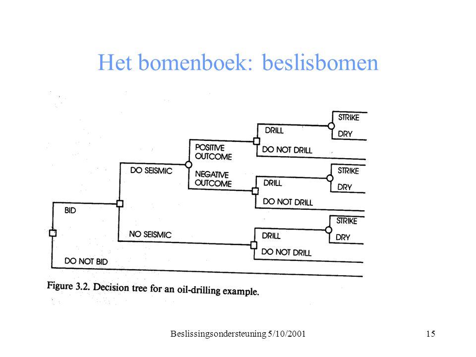 Beslissingsondersteuning 5/10/200115 Het bomenboek: beslisbomen