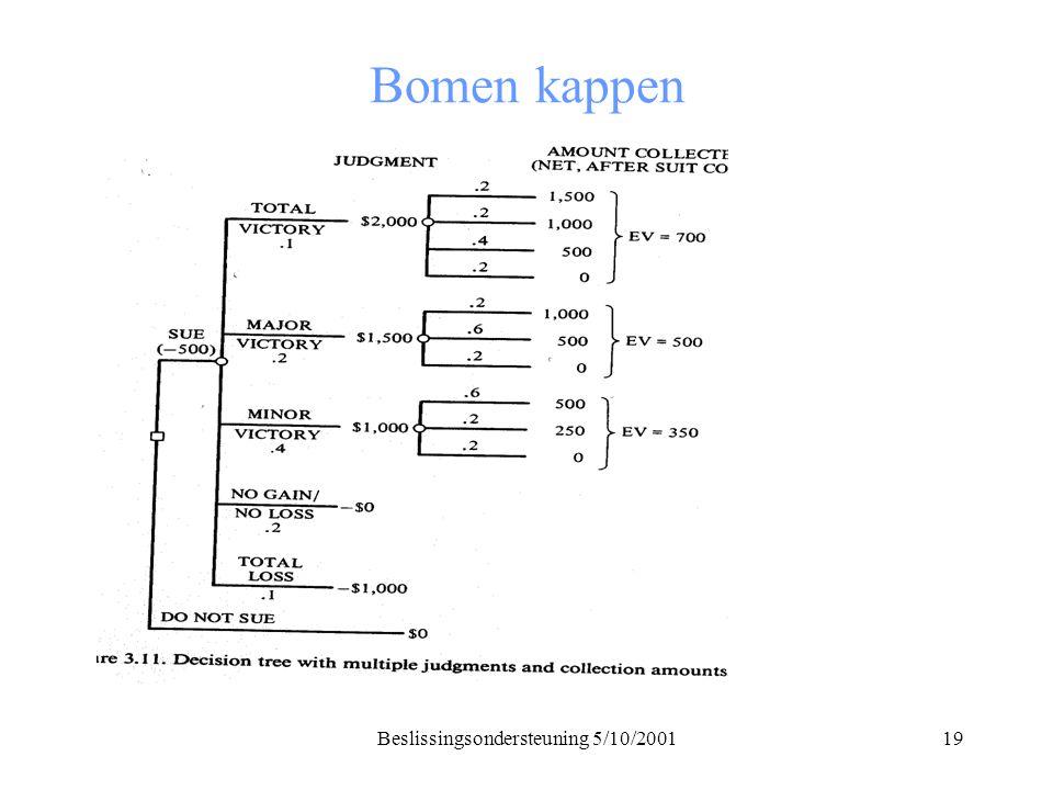 Beslissingsondersteuning 5/10/200119 Bomen kappen