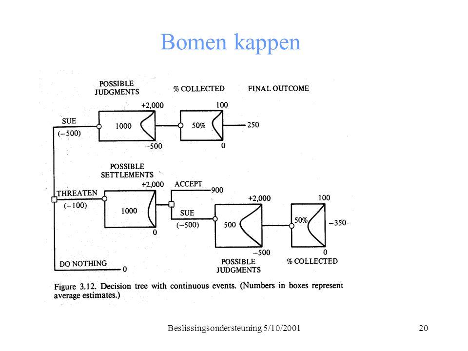 Beslissingsondersteuning 5/10/200120 Bomen kappen
