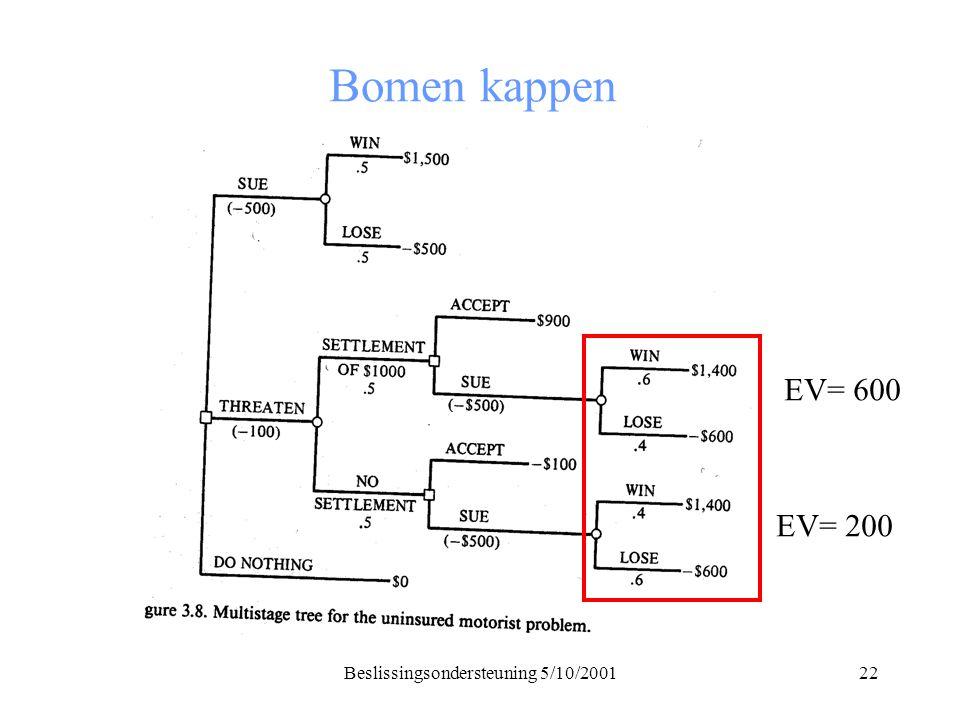 Beslissingsondersteuning 5/10/200122 Bomen kappen EV= 600 EV= 200