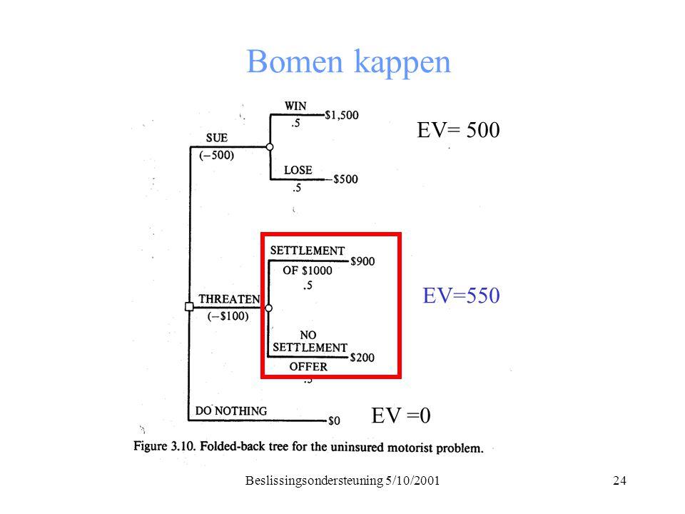 Beslissingsondersteuning 5/10/200124 Bomen kappen EV= 500 EV=550 EV =0