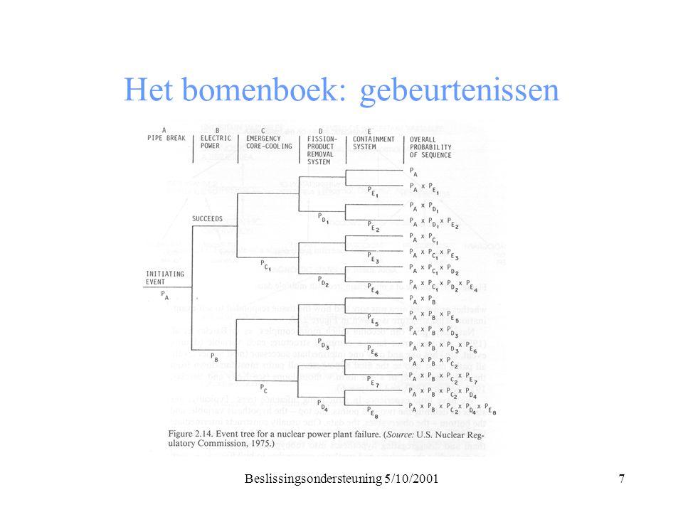 Beslissingsondersteuning 5/10/20018 Het bomenboek: fouten Beschrijft hoe fouten in een systeem veroorzaakt worden Causaal model Van belang voor het bedenken van acties/alternatieven