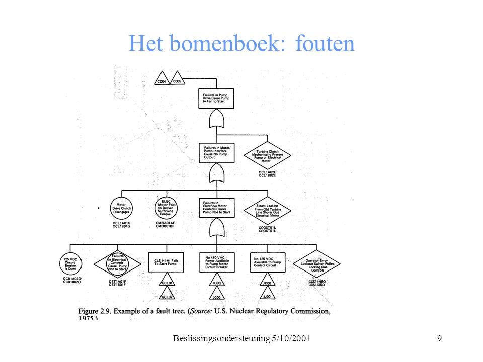 Beslissingsondersteuning 5/10/200110 Het bomenboek: inferenties Maken afleidingen mogelijk wanneer data en gevolgen ver uit elkaar liggen Helpen bij het inschatten van kansen op het optreden van toestanden van de wereld