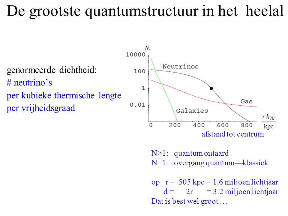 De grootste quantumstructuur in het heelal genormeerde dichtheid: # neutrino's per kubieke thermische lengte per vrijheidsgraad afstand tot centrum N>
